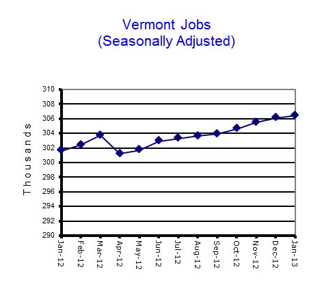 jobs, seasonally adjusted