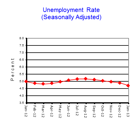 unemployment rate, seasonally adjusted